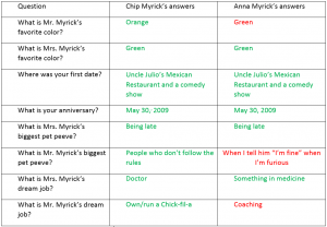 myricks answers