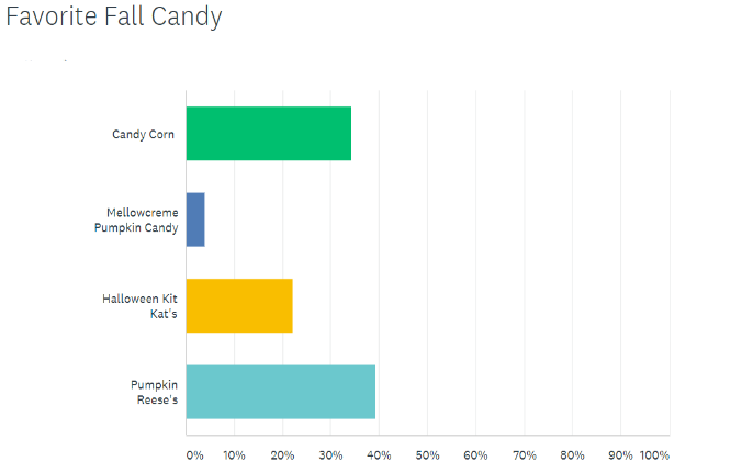 survey-for-fall-candy.png