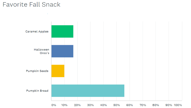 survey-for-fall-snack.png