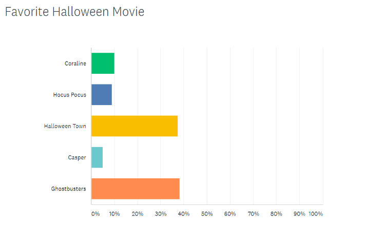 survey-for-halloween-movie.png
